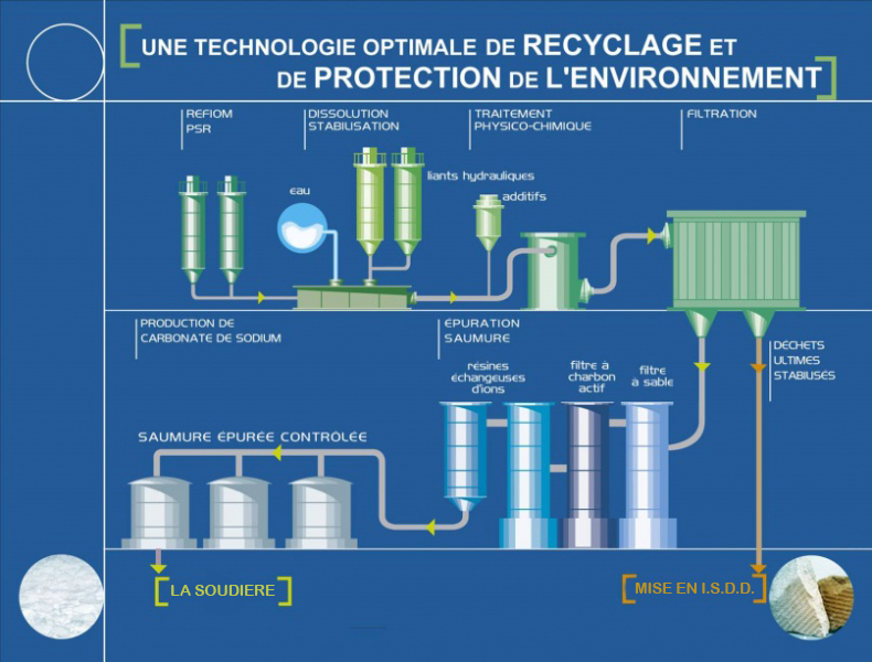 resolest-technologie-recyclage